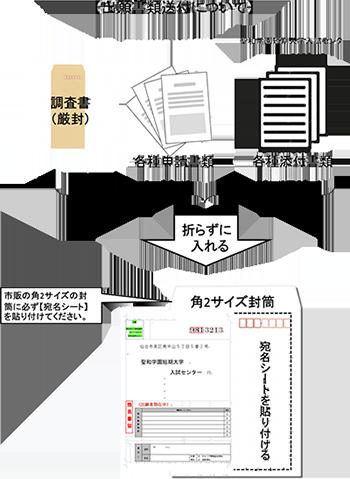 出願書類の本学への送付方法